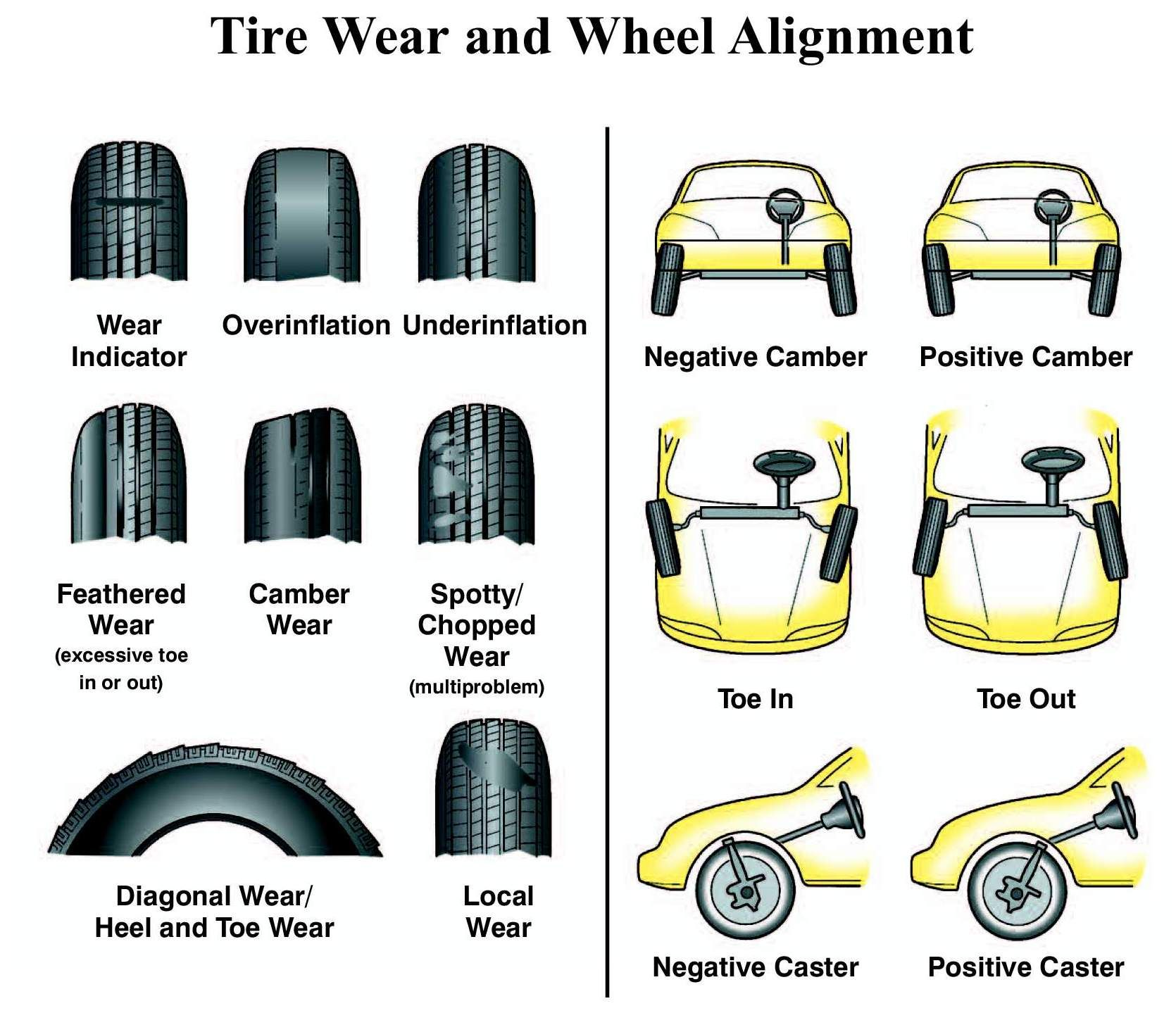 We Drive Everyday So It S Important To Know The Condition Of Your Tires Wheel Alignment Tire Alignment Automotive Mechanic