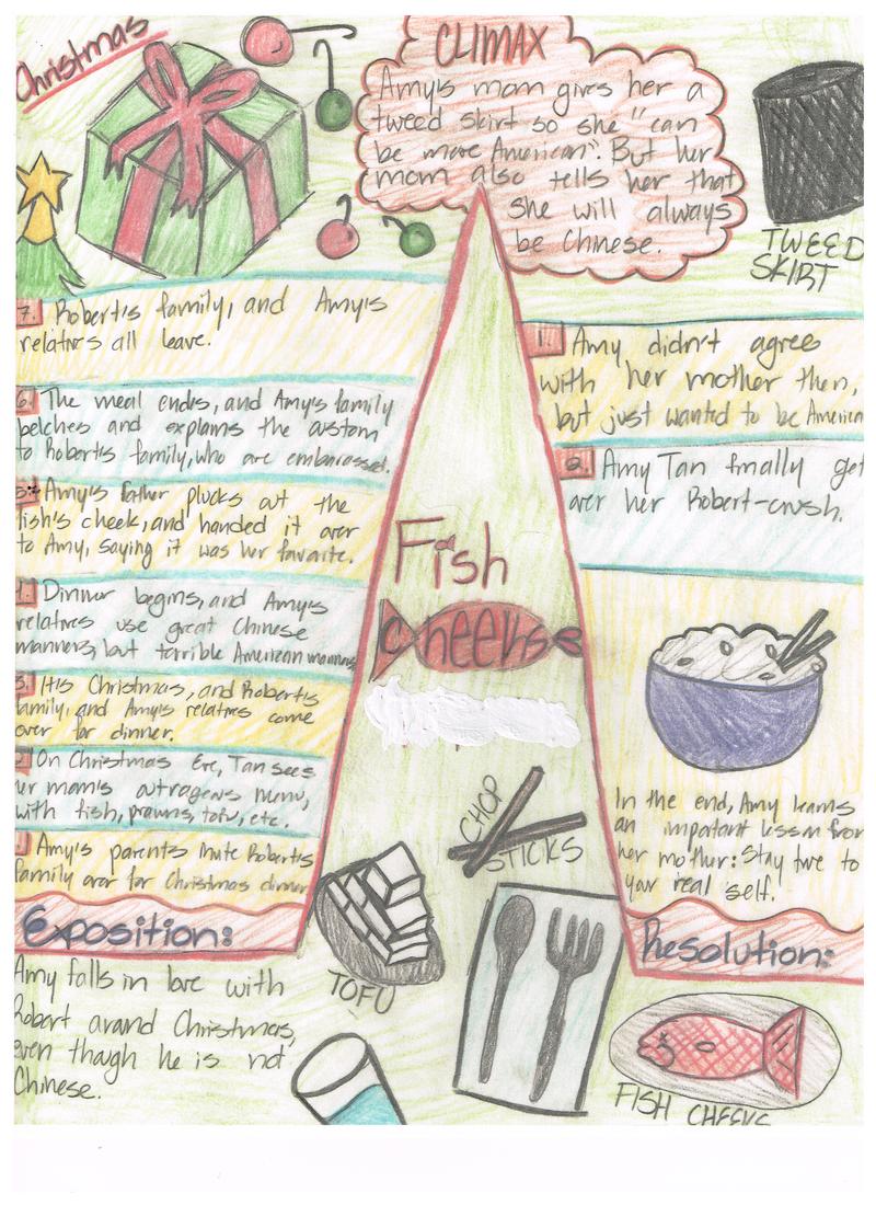 Fish Cheeks.bmp | Classroom projects, Fish, Classroom