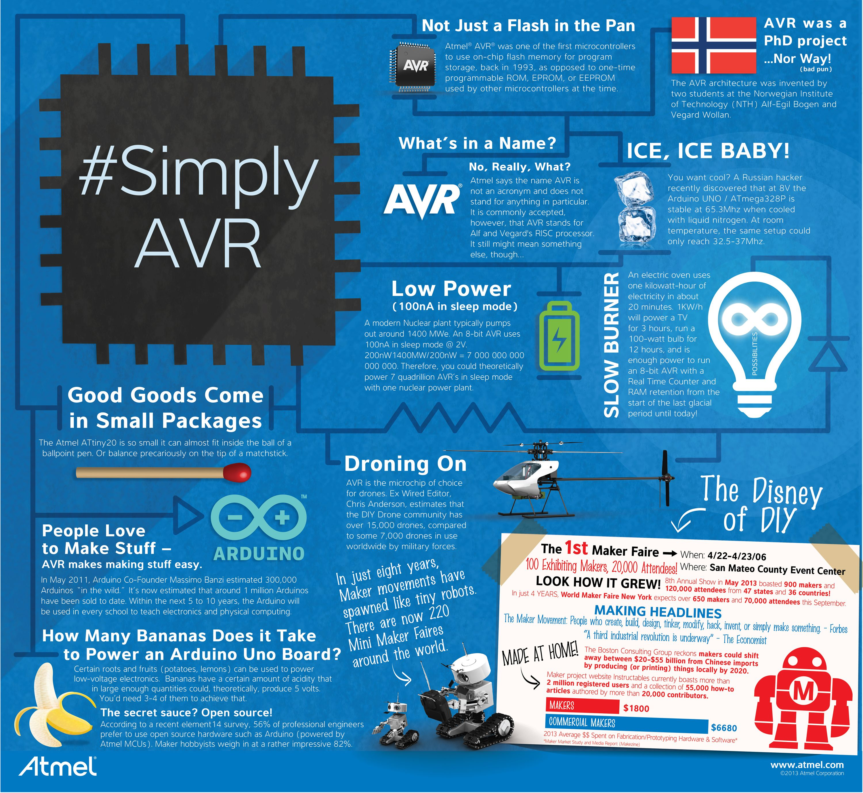 Infographic: Atmel's secret maker sauce – AVR | Infographic and ...