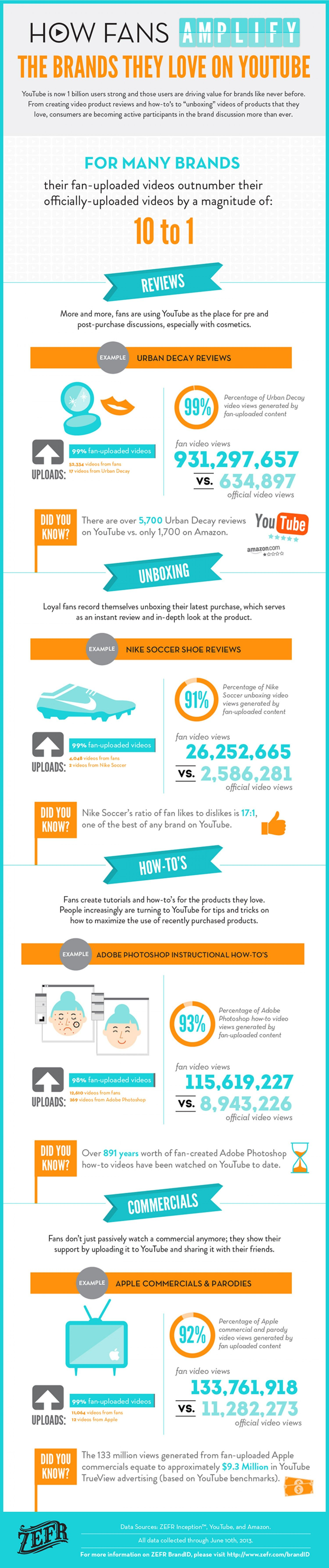 How Passionate Fans Amplify #Brands on #YouTube and other platforms.