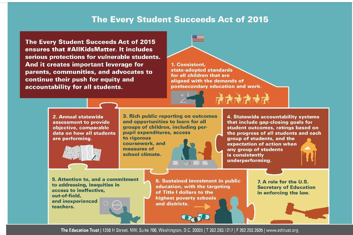 The Every Student Succeeds Act >> Every Student Succeeds Act School Based Slps Education