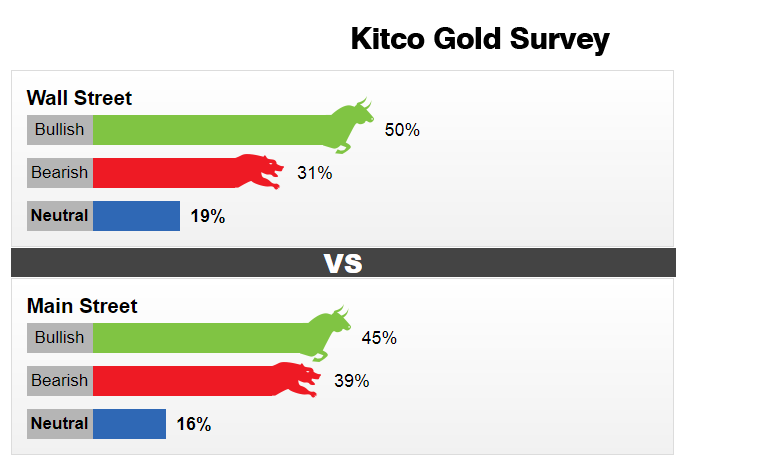 Kitco Metal Quotes Amusing Kitco Gold Survey  Forex And Financial News  Pinterest  Gold . Design Inspiration