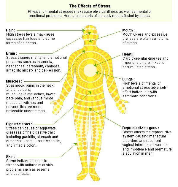 This chart outlines just a few of the many ways stress affects our - stress management chart