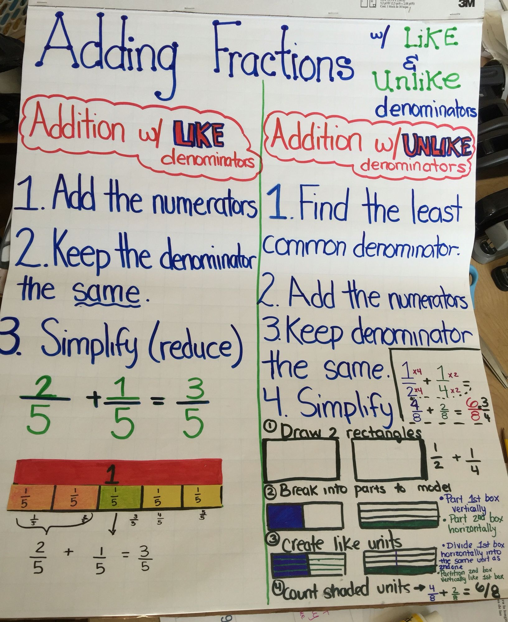 adding and subtracting fractions with unlike denominators | anchor