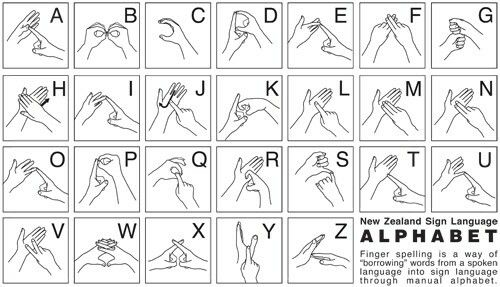 How To Say The Alphabet In Sign Language