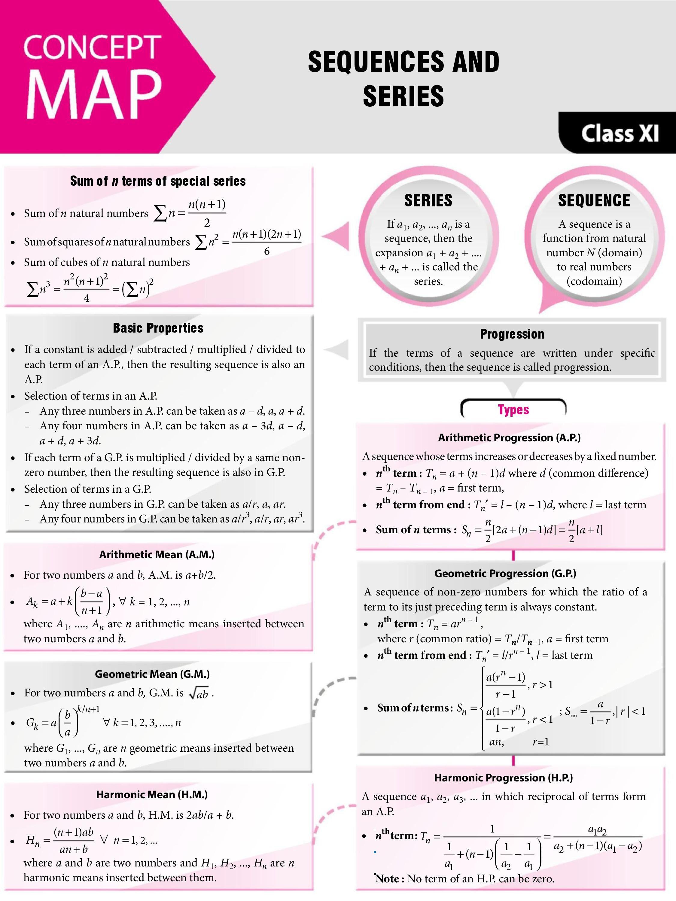 Spice Of Lyfe Physics Formula Sheet First Year