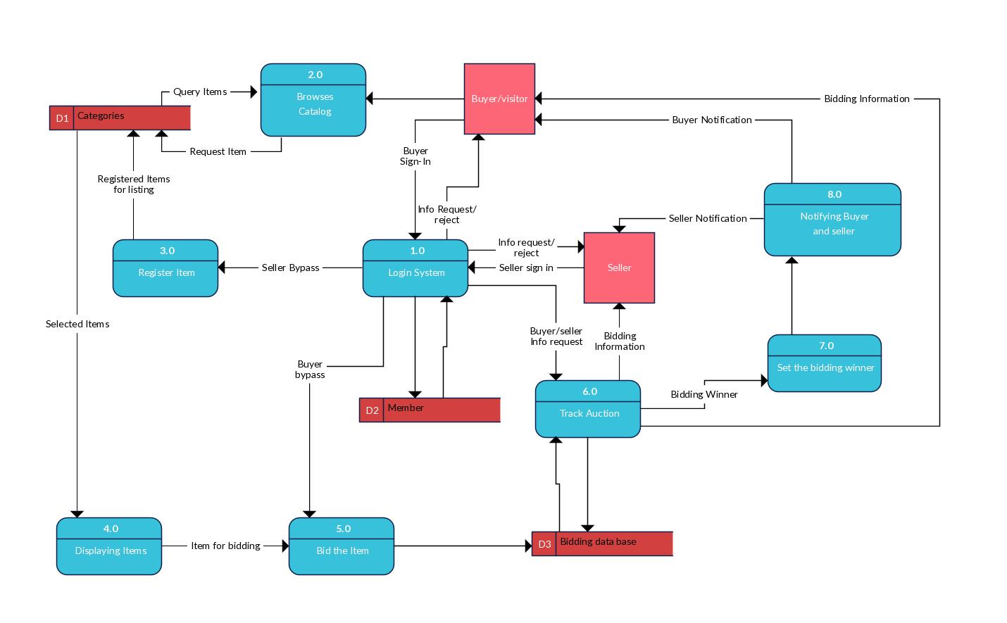 online shopping system data flow diagram gs for ebay like website [ 1430 x 885 Pixel ]