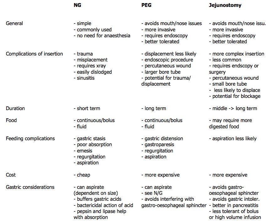 Nasogastric tube vs PEG vs Jejunostomy Fundamentals of