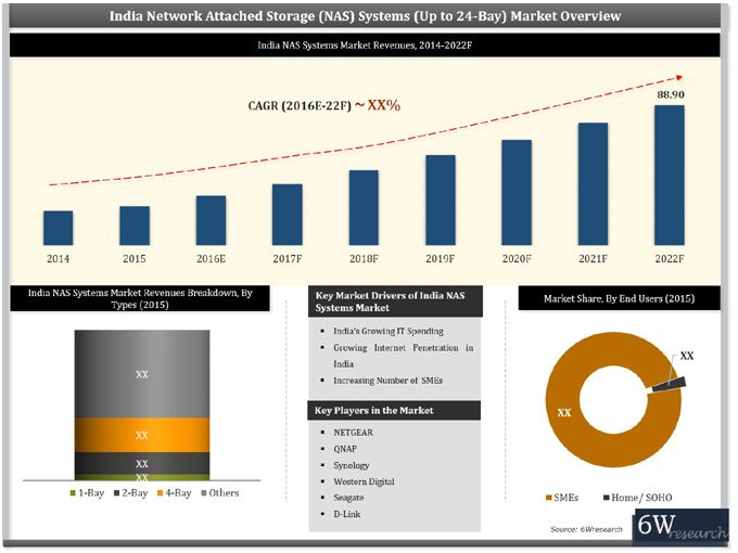 India Network Attached Storage (NAS) Systems Market (2016-2022 - sales forecast