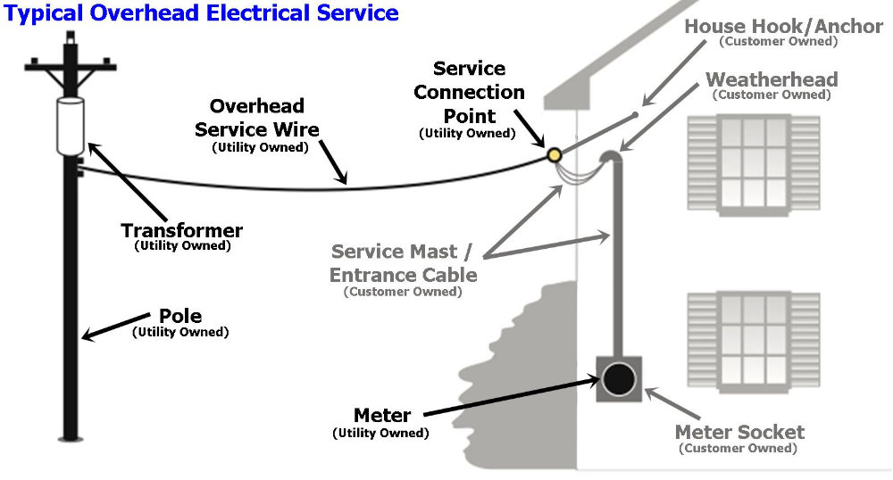 residential electrical service entrance location diagram