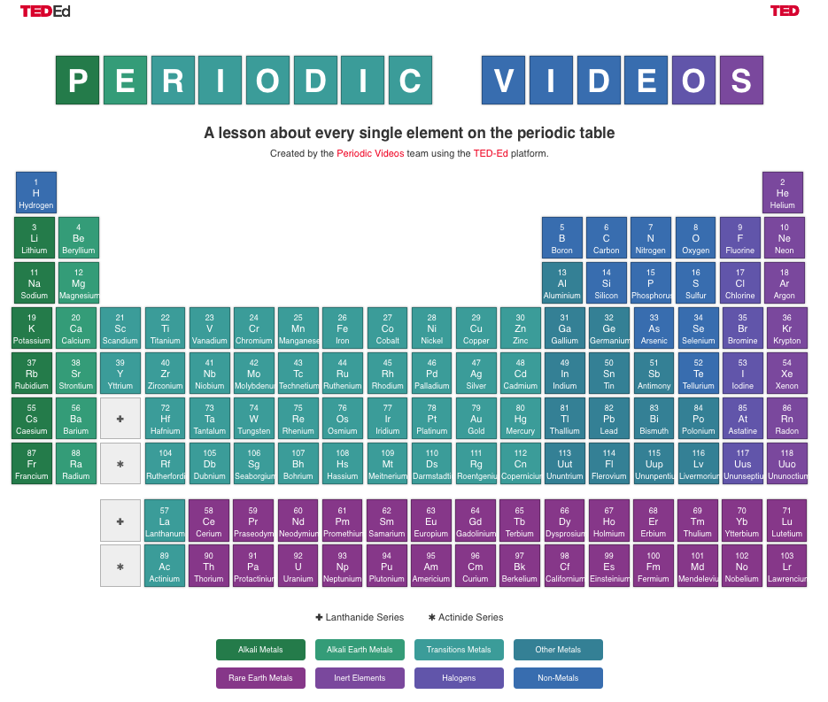 In ted ed una tavola periodica degli elementi collegati a video this unique periodic table in which periodic video team gathered a video lesson for each single element is a total joy for the brainy happy people like you urtaz Gallery