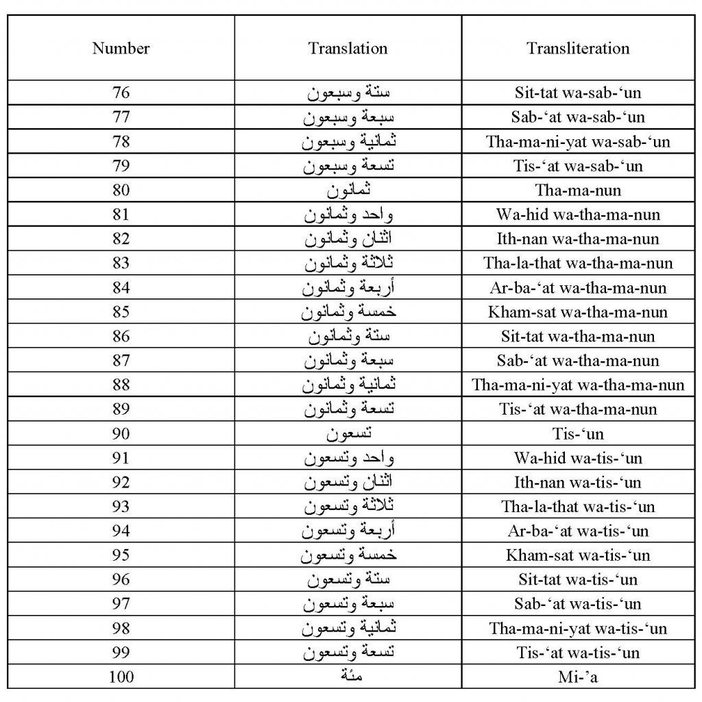Image Result For Arabic To English Numbers 1 To 100 The 100 1 To 100 Numbers