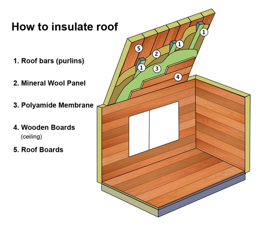 How to insulate the room