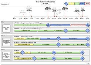 project roadmap templates