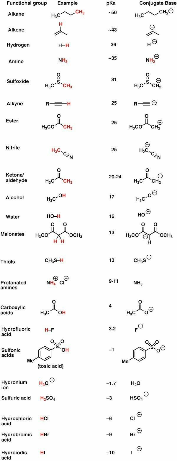 Pin By Srilu Chaganti On Chemistry Organic Chemistry Organic Chemistry Cheat Sheet Functional Groups Organic Chemistry