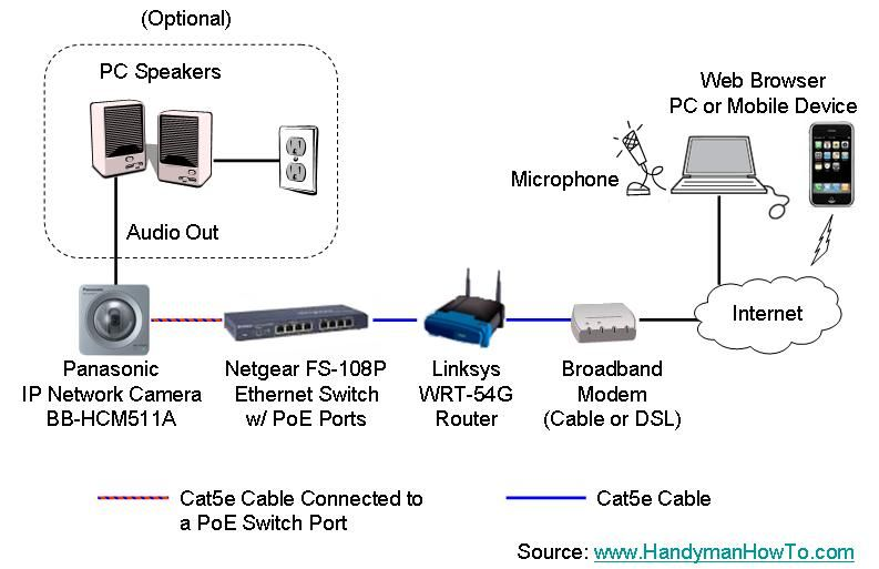 Ethernet Home Network Diagram With Poe Home Network Networking Linksys