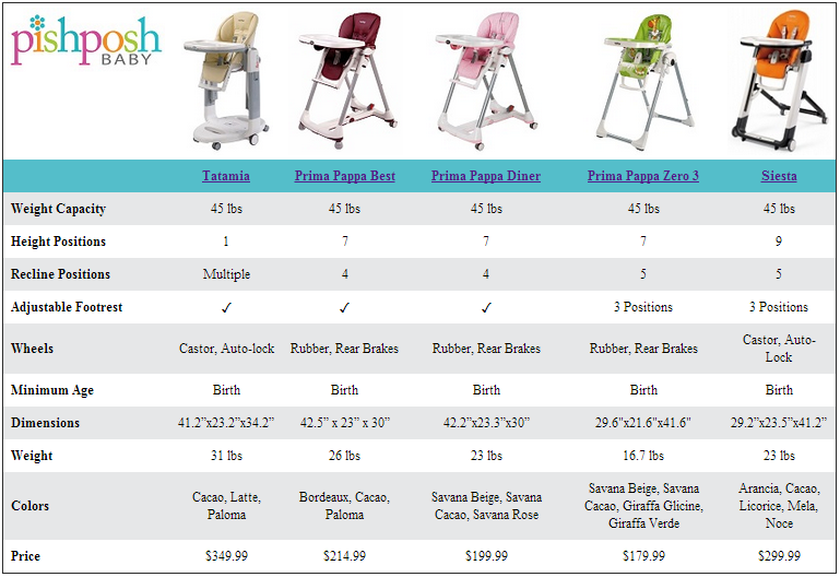 Find the best high chair for your little one compare the for Housse de chaise peg perego prima pappa
