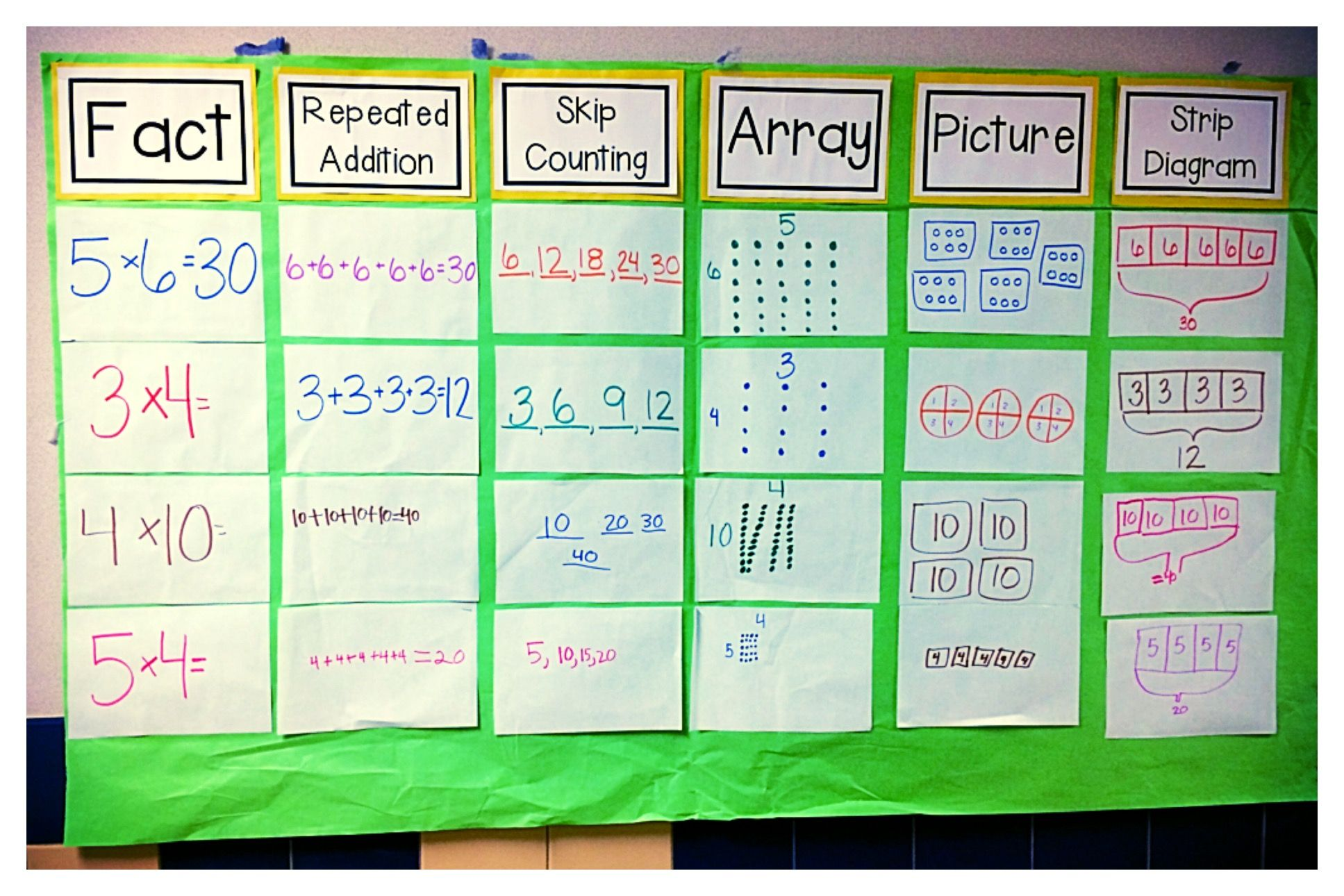 Fact  Array  Strip Diagram  All In One Board    With