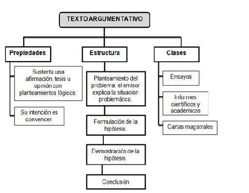 Que Es Un Texto Argumentativo Texto Argumentativo Características Del Texto Comentario De Texto