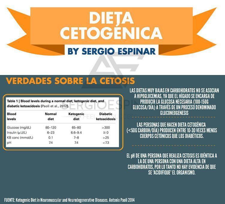 ¿Hay una dieta cetosis con día libre de carbohidratos?