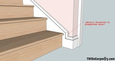 Stair Trim Moulding Staircases