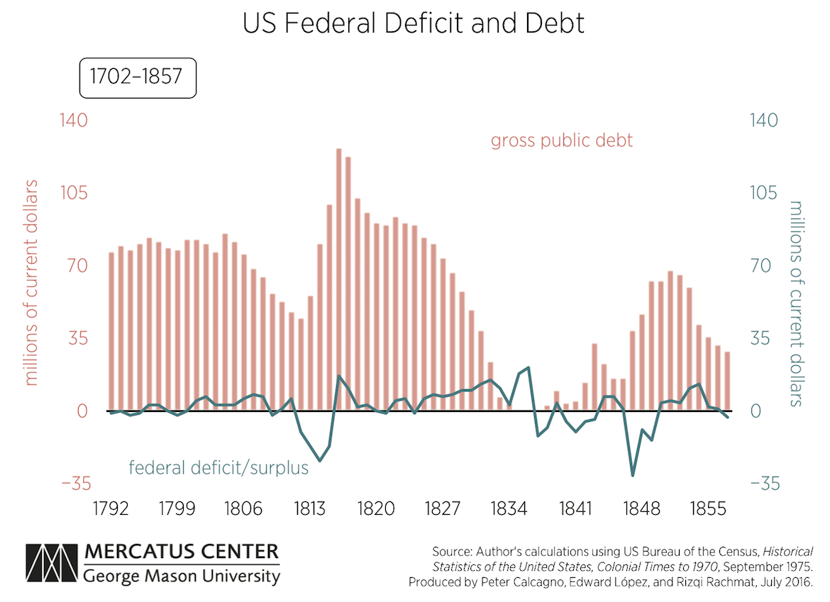 Tracing The Roots Of Today S Fiscal Policy With Images