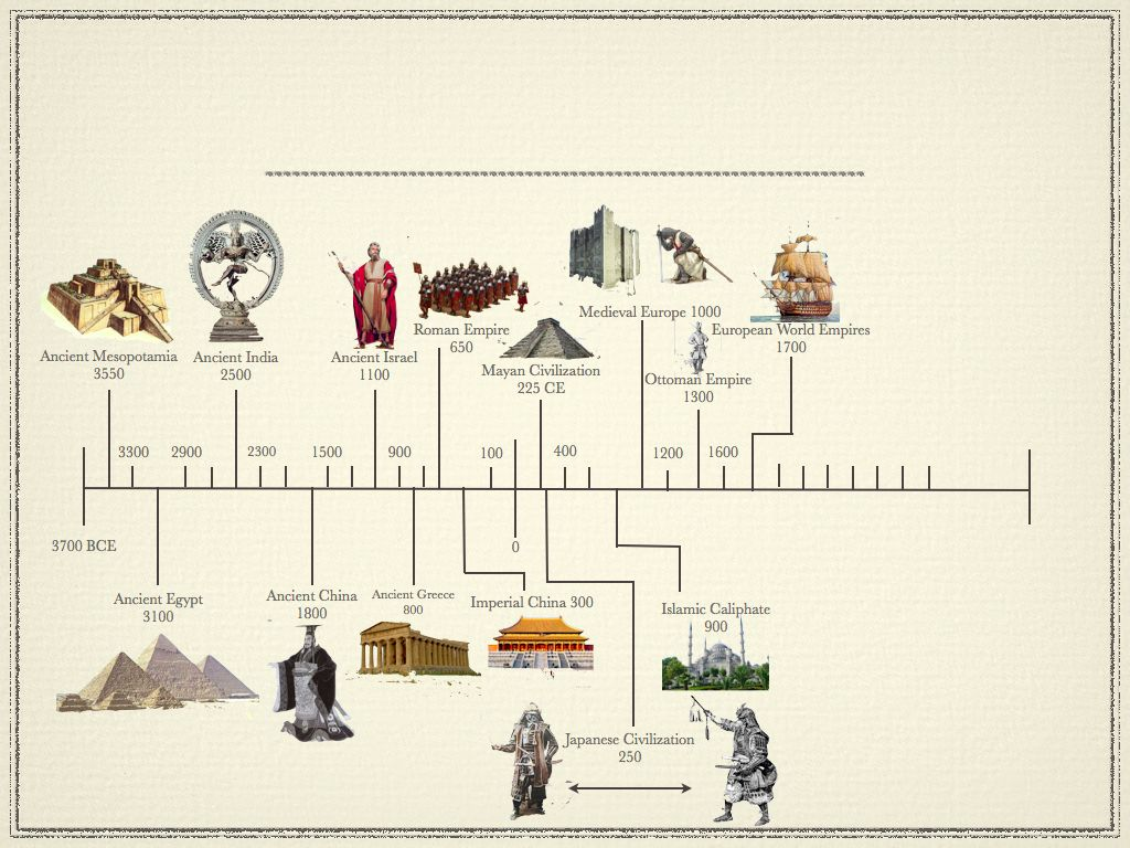 Timeline Of Early Civilizations Ancient Civilizations Timeline