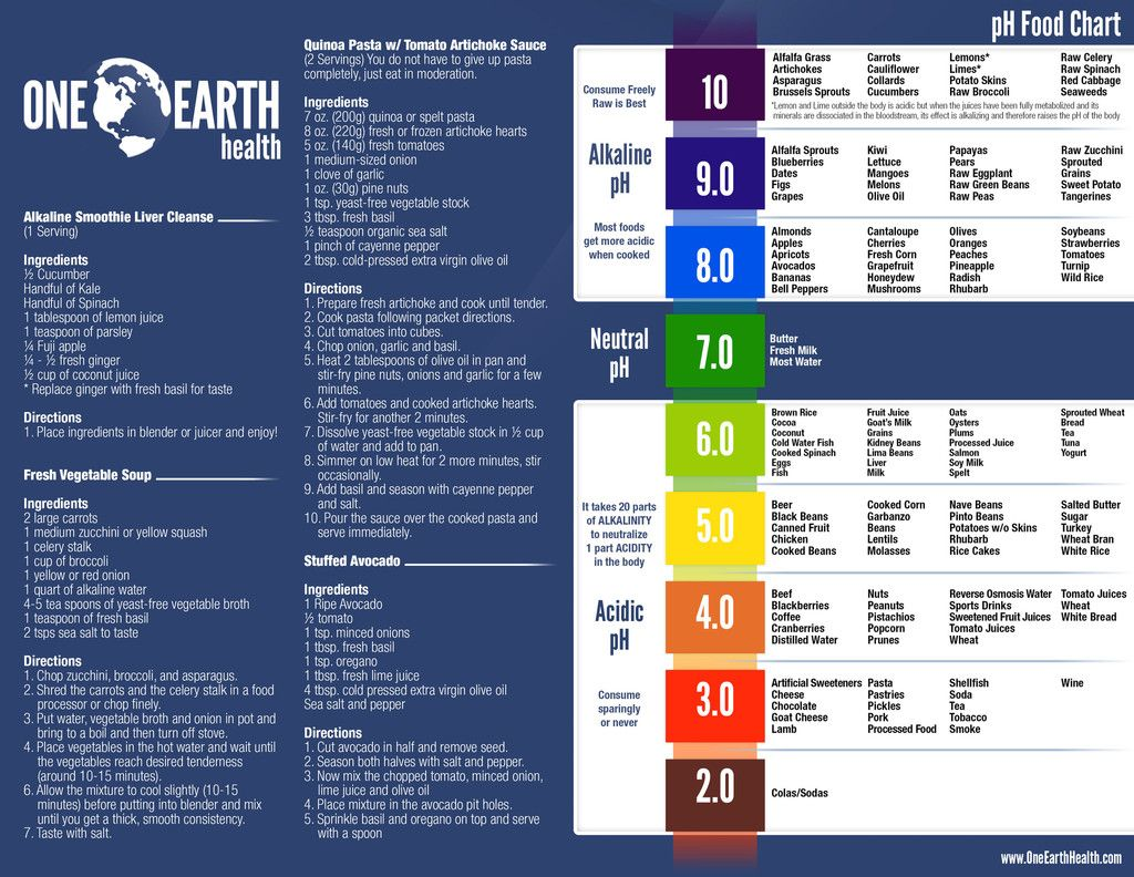Free Alkaline Chart (PDF Download) Alkaline foods chart