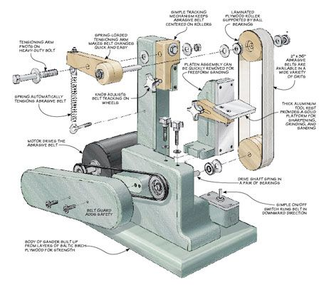 4 In 1 Belt Sander Woodsmith Plans Tools Wood Dico En
