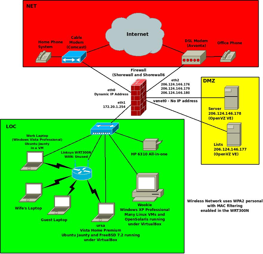 Classroom Network Design ~ Standard network topology csec class