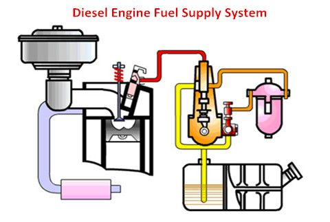 five major systems of diesel engine nov  22, 2018 iii  fuel supply system  fuel injection system consists of fuel tank, fuel pump, fuel filter,