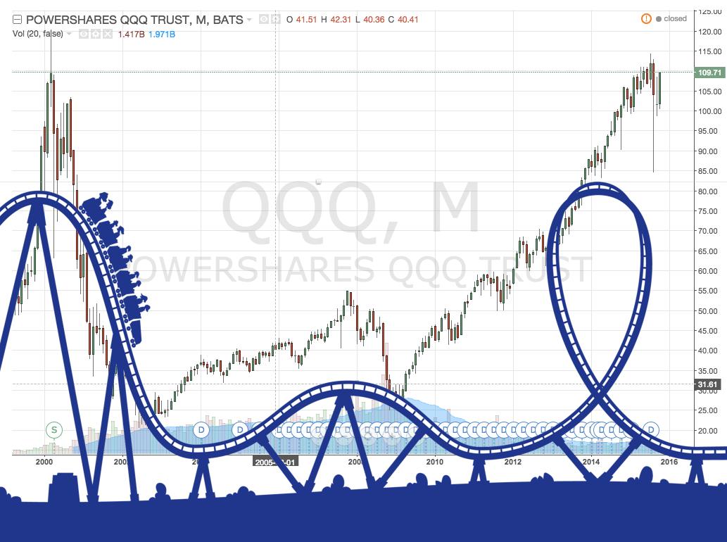 QQQ aka NASDAQ aka tech stocks worth investing in right