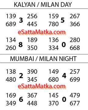 Aaj Ka 100% Fix Open Ya Close Kalyan Mumbai Satta Matka Lucky Number