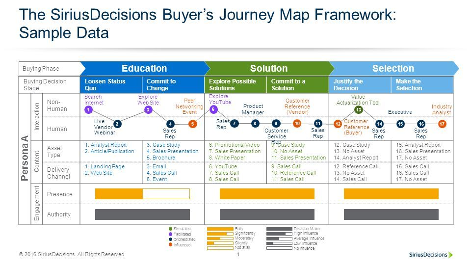 the Buyer Journey - Awareness, Consideration and Purchase The - purchasing report template