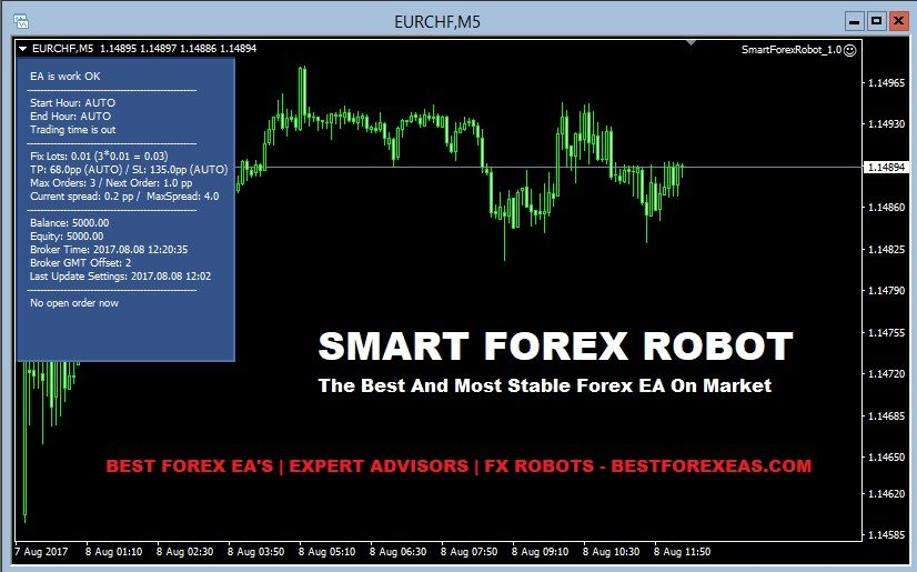 Forex ea robot reviews
