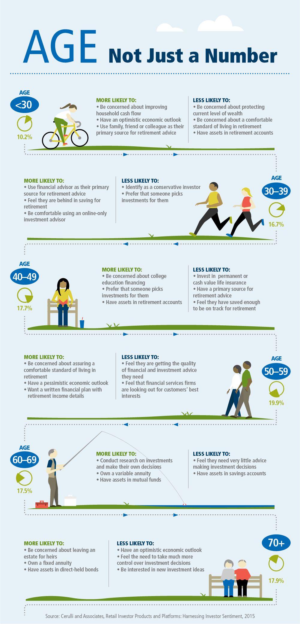 FinancialAttitudesByAge_Infographic Operations