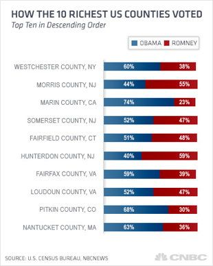 Obama Wins Of Wealthiest Counties In US Yahoo Finance - Wealthiest counties in usa