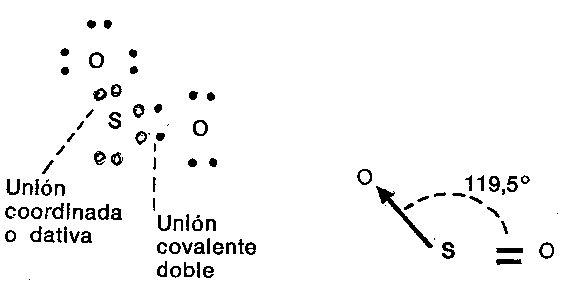 Unión Covalente Coordinada o Dativa Para que quede en la cabeza - best of tabla periodica de los elementos electronegatividad