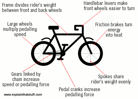 Bicycle Science How Bikes Work And The Physics Behind Them