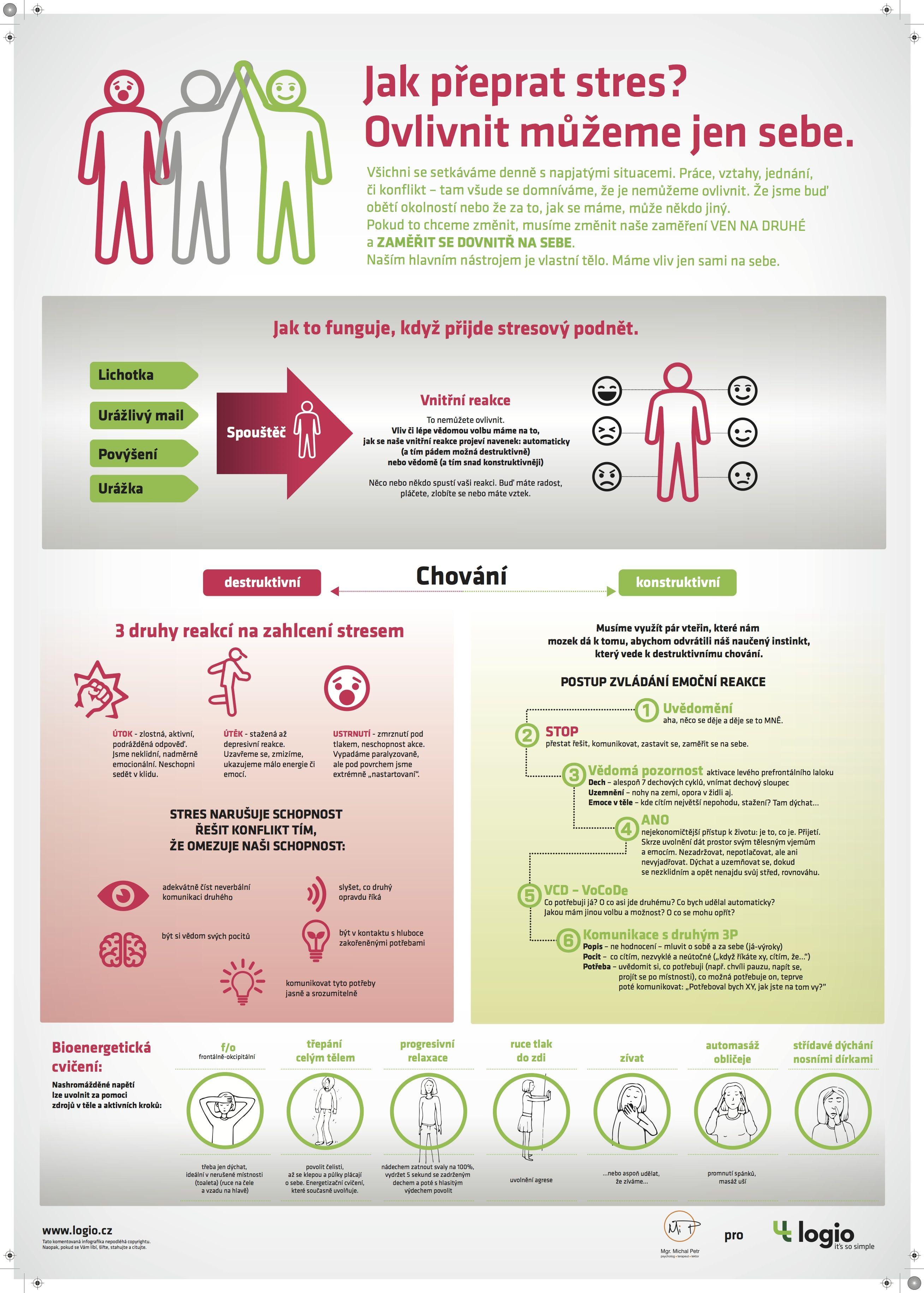 Infoposter na témr překonávání stresu. Univerzální pro běžný život i byznys.