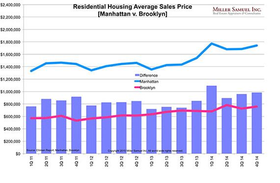 Brooklyn S On Fire Average Home Prices Hit Record High In 2014