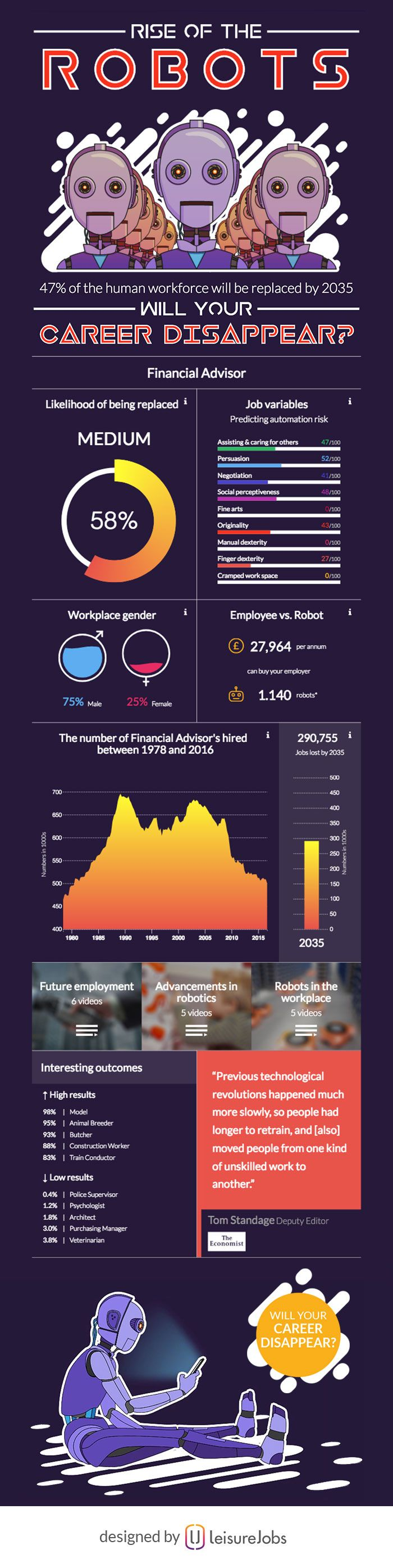 47 Of People Will Be Out Of Work By 2035, Will You Be One