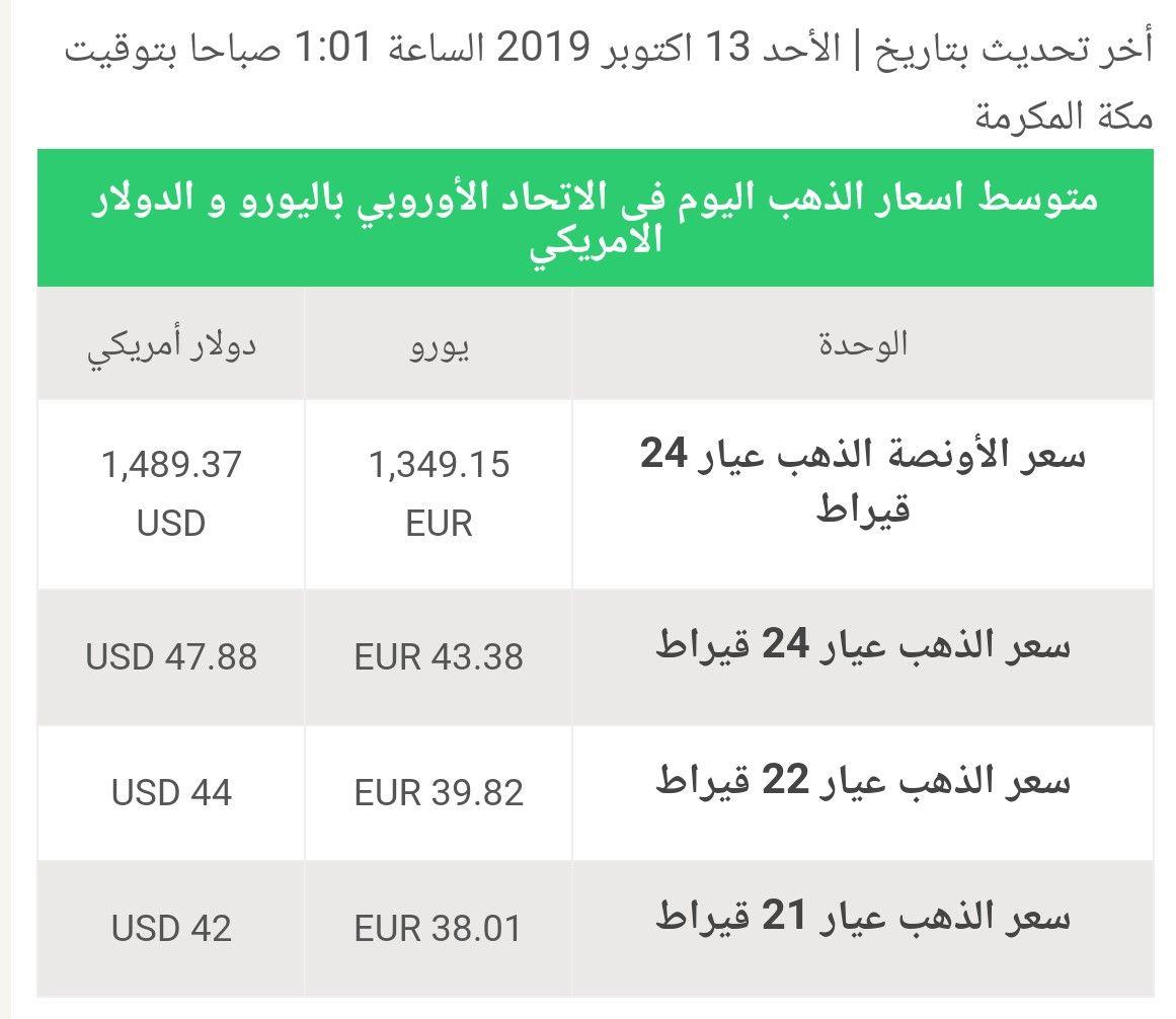 Gold Price Per Euros Gold Price Gold Price