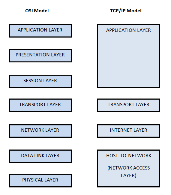 Between Osi 7 Layers And Tcp Ip 4 Layers Model