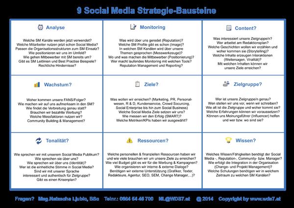 9 Bausteine Zur Social Media Strategie2014 Via Natascha Ljubic Bausteine Offentlichkeitsarbeit Medien