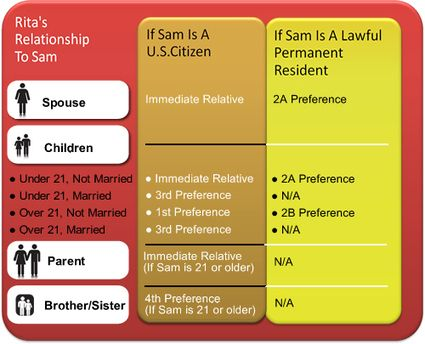 I 130 Family Petitions Visas Immigration Reform Immigrant Visa