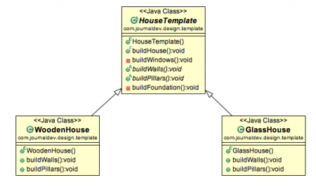 Template Method Design Pattern In Java Design Patterns In Java