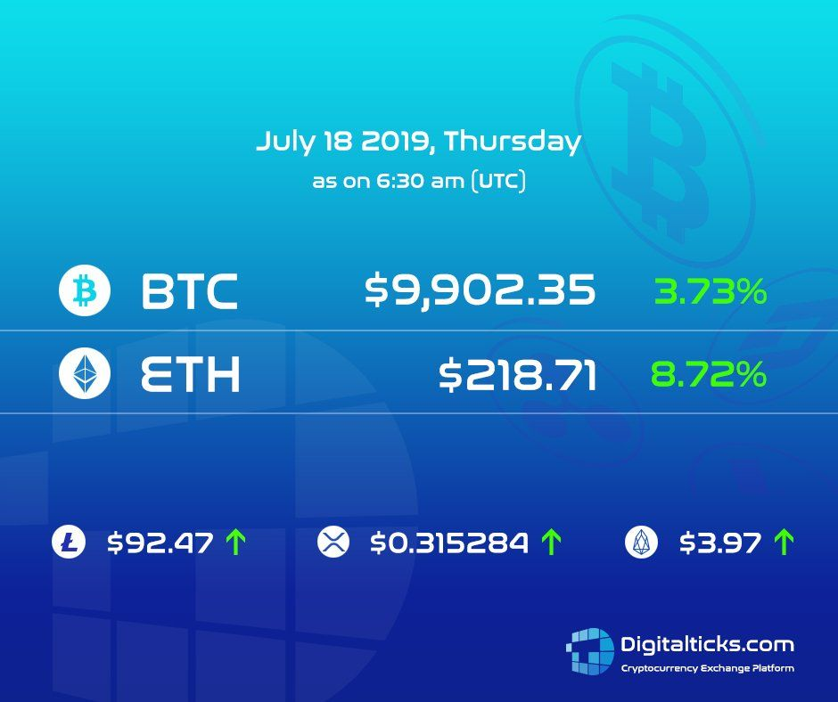 Bitcoin is moving back above 9,800 amid low levels of