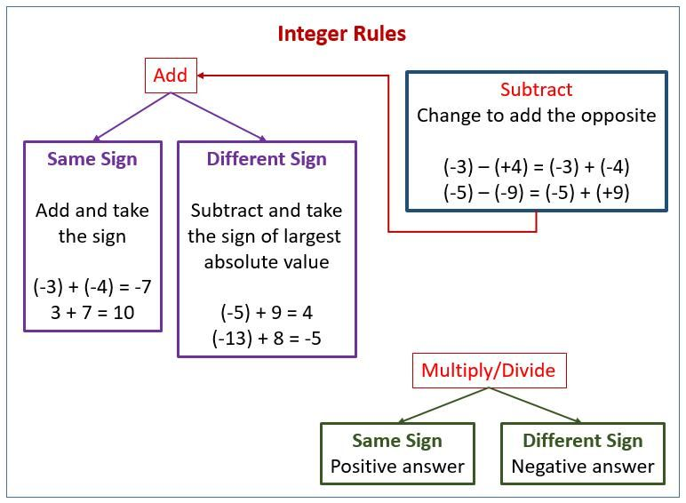 8 Grade 8 Math Integers Worksheets Printable in 2020