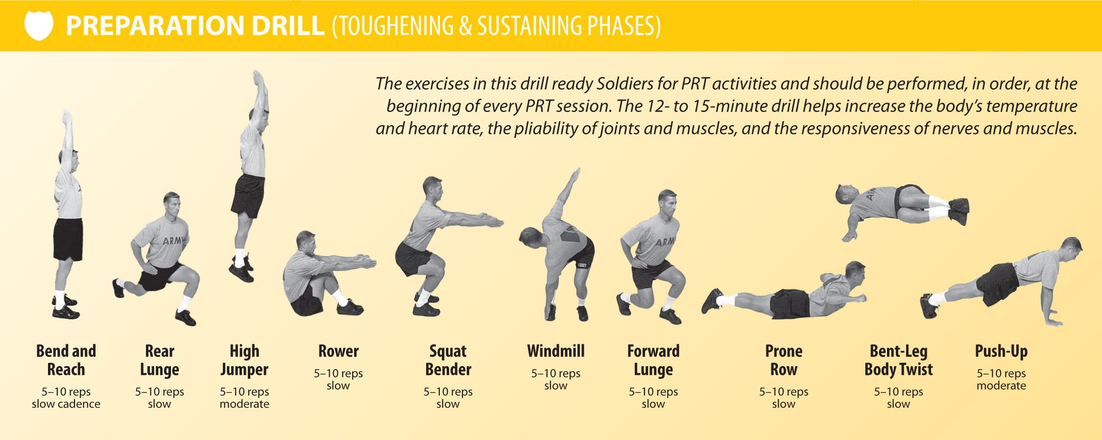 Prt the armys new road map for physical readiness
